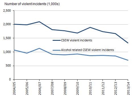 Figure 5.2: Number of overall violent incidents and those where the victim believed the offender(s) to be under the influence of alcohol, 2004/05 to 2013/14 CSEW