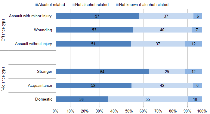 Figure 5.4: Proportion of violent incidents where the victim believed the offender(s) to be under the influence of alcohol, offence and violence type, 2013/14 CSEW