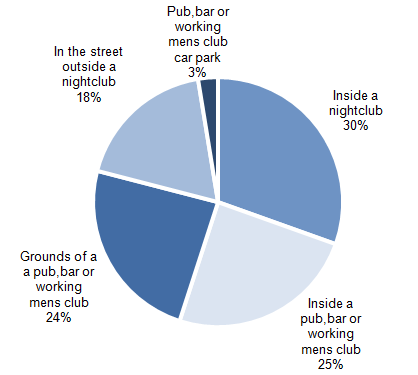 Figure 5.9: Specific location of violent incidents occurring in or around a 'pub or club', where victim perceived offender(s) to be under the influence of alcohol, combined data for 2012/13 and 2013/14 CSEW