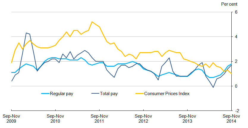 Chart 6.1: Average earnings and consumer prices annual growth rates