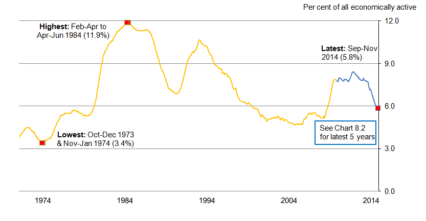 Chart 8.1: Unemployment rate (aged 16 and over) from January-March 1971 to September- November 2014, seasonally adjusted
