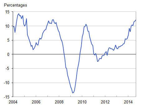 Figure 1: Annual house price rates of change, UK all dwellings from January 2004 to September 2014