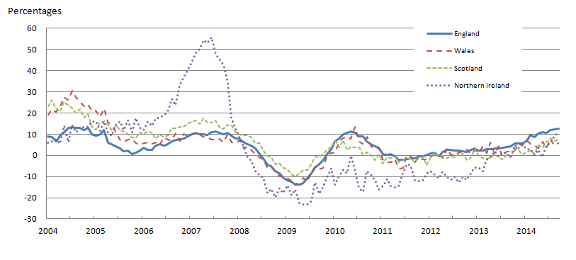 Figure 3: All dwellings annual house price rates of change by country, January 2004 to September 2014
