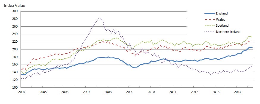 Figure 4: Mix-adjusted House Price Index by UK countries from January 2004 to September 2014