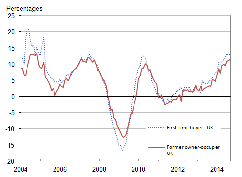 Figure 8: UK annual house price rates of change by type of buyer, January 2004 to September 2014