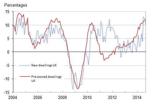 Figure 9 : UK annual house price rates of change by type of dwelling, January 2004 to September 2014