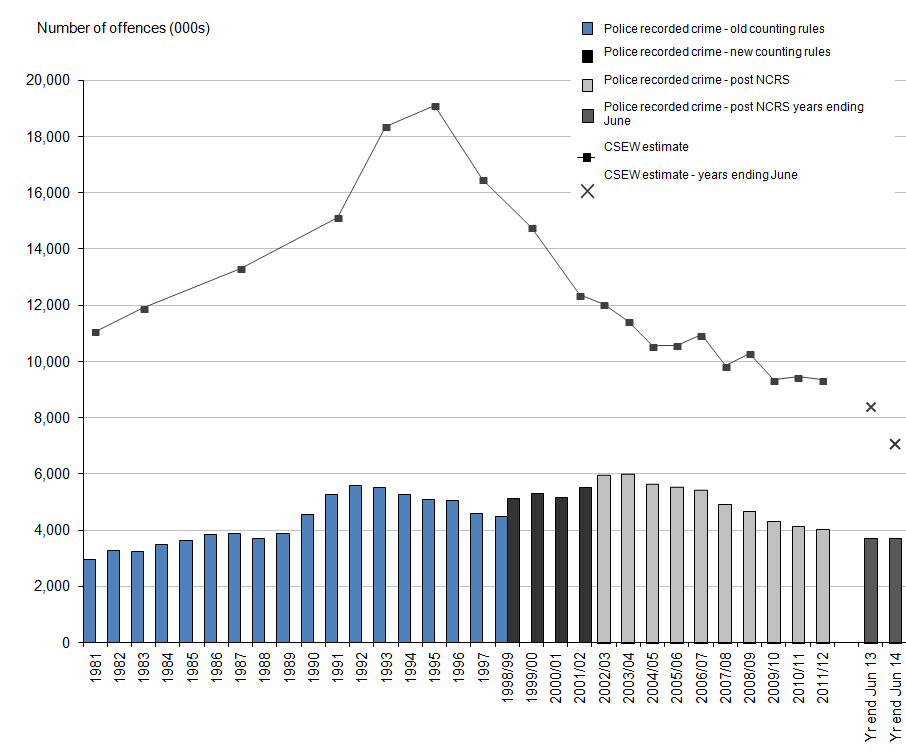 Figure 1: Trends in police recorded crime and CSEW, 1981 to year ending June 2014