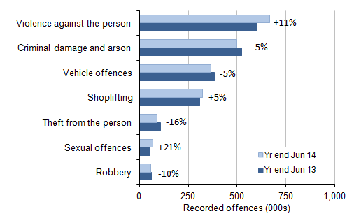 Figure 2: Selected victim-based police recorded crime offences: volumes and percentage change between year ending June 2013 and year ending June 2014