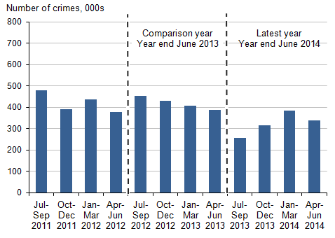 Figure 3: Numbers of violent crimes, year ending June 2012 to year ending June 2014, by quarter of interview