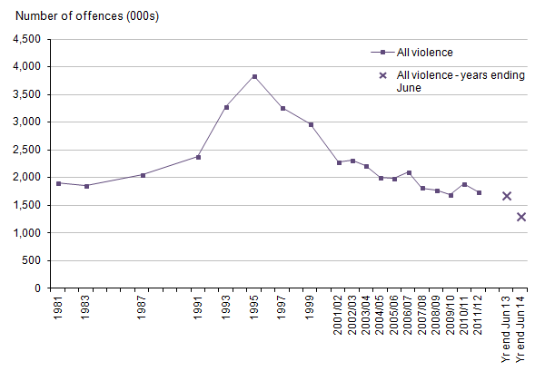 Figure 4: Trends in CSEW violence, 1981 to year ending June 2014