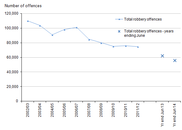 Figure 5: Trends in police recorded robberies, 2002/03 to year ending June 2014