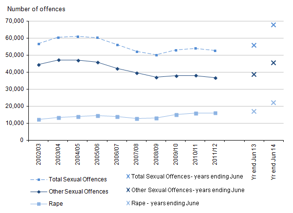Figure 6: Trends in police recorded sexual offences, 2002/03 to year ending June 2014