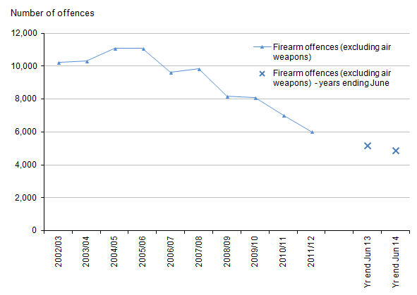 Figure 7: Trends in police recorded crimes involving the use of firearms other than air weapons, 2002/03 to year ending June 2014