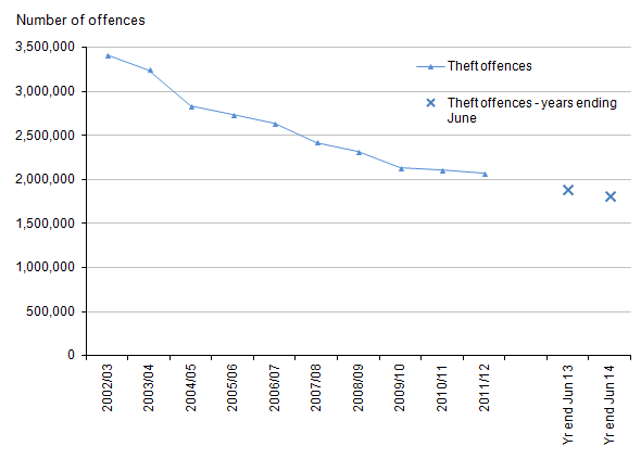 Figure 8: Trends in police recorded theft offences, 2002/03 to year ending June 2014