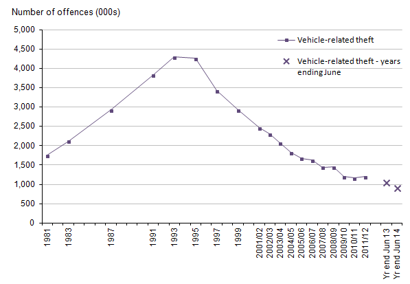 Figure 10: Trends in CSEW vehicle-related theft, 1981 to year ending June 2014