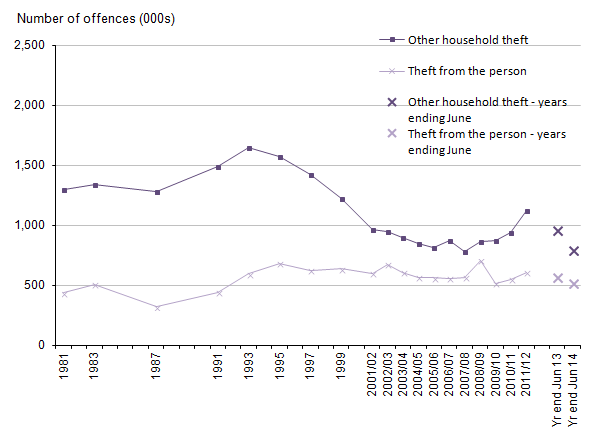 Figure 11: Trends in CSEW other household theft and theft from the person, 1981 to year ending June 2014