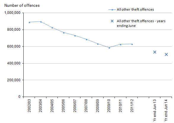 Figure 12: Trends in police recorded all other theft offences, 2002/03 to year ending June 2014