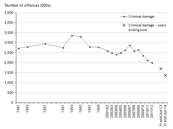 Figure 13: Trends in CSEW criminal damage, 1981 to year ending June 2014