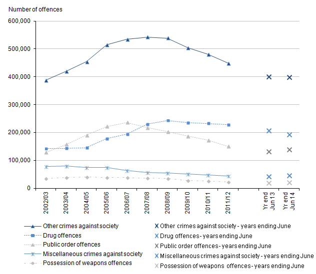 Figure 14: Trends in police recorded other crimes against society, 2002/03 to year ending June 2014