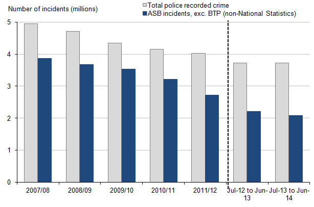 Figure 16: Police recorded crime and anti-social behaviour incidents, 2007/08 to year ending June 2014