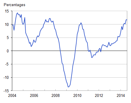 Figure 1: Annual house price rates of change, UK all dwellings from January 2004 to August 2014