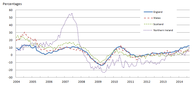 Figure 3: All dwellings annual house price rates of change by country, January 2004 to August 2014