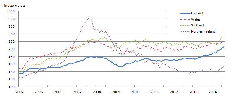 Figure 4: Mix-adjusted House Price Index by UK countries from January 2004 to August 2014