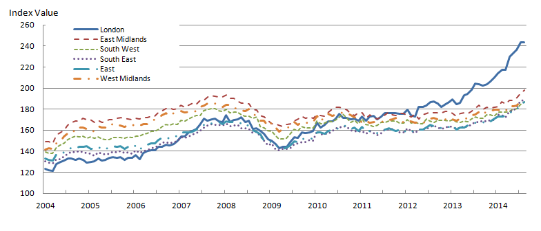 Figure 6: Mix-adjusted House Price Index by selected regions from January 2004 to August 2014