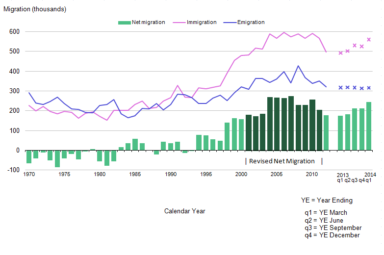 Figure 1.1: Long Term International Migration, 1970 to 2014