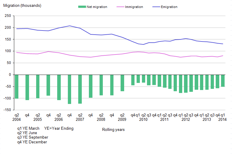 Figure 2.11: Long-Term International Migration Estimates of British Citizens, UK, 2004–2014 (Year Ending March 2014)