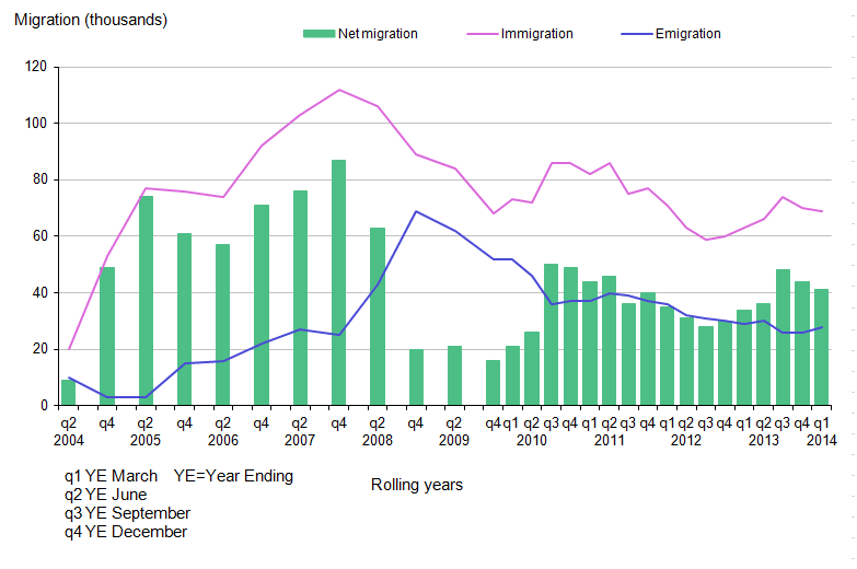 Figure 2.23: Long-Term International Migration Estimates of EU8 Citizens, UK, 2004–2014 (Year Ending March 2014)