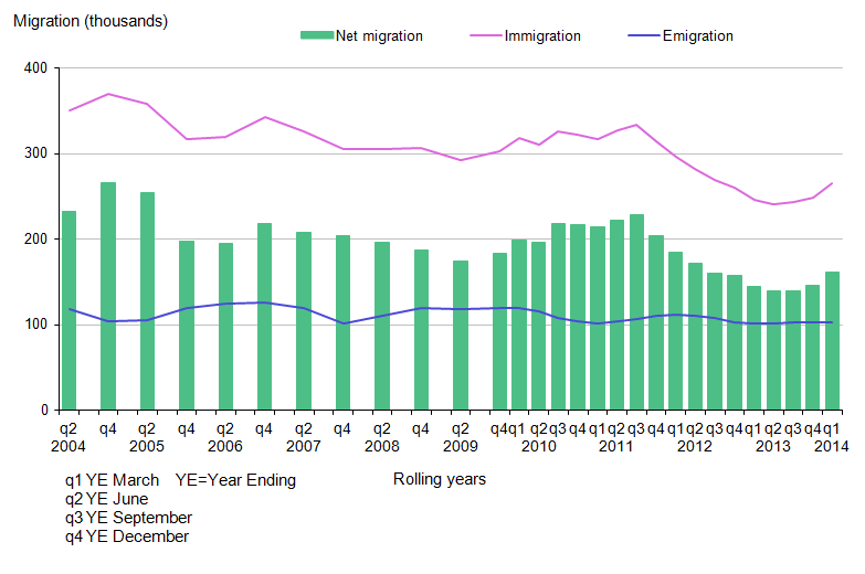 Figure 2.3: Long-Term International Migration Estimates of Non-EU Citizens, UK, 2004–2014 (Year Ending March 2014)