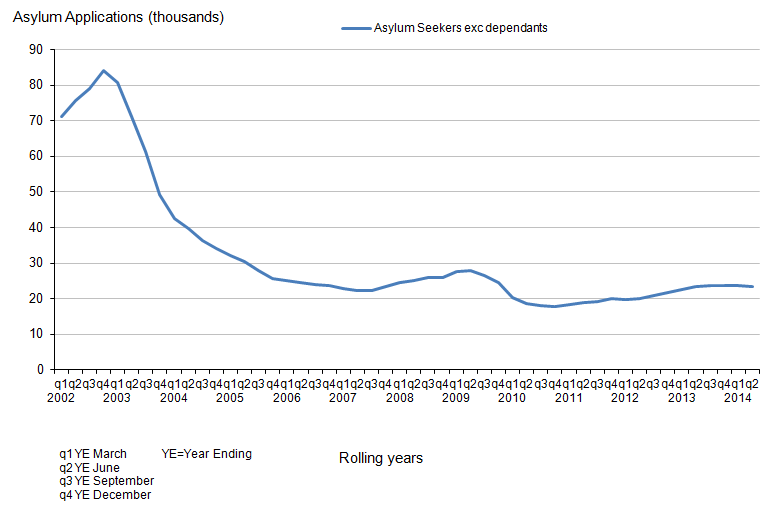 Figure 3.14: Applications for Asylum in the UK, Excluding Dependants, 2002-2014