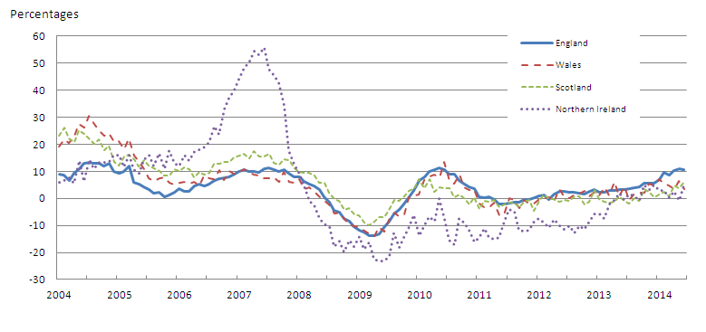 Figure 3: All dwellings annual house price rates of change by country, January 2004 to June 2014
