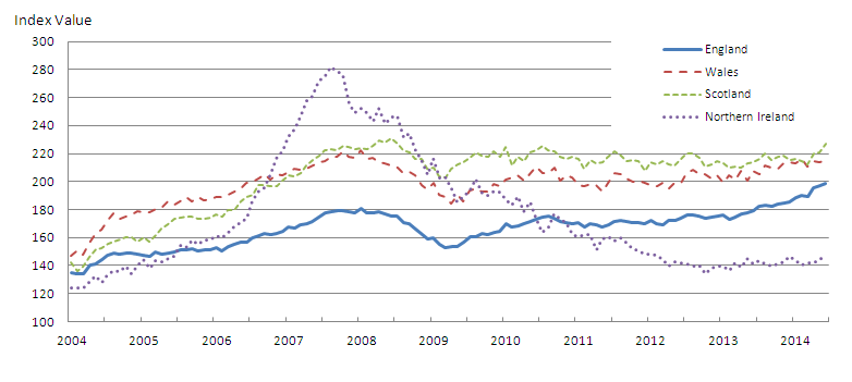 Figure 4: Mix-adjusted House Price Index by UK countries from January 2004 to June 2014