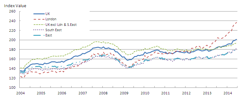 Figure 6: Mix-adjusted House Price Index by selected regions from January 2004 to June 2014