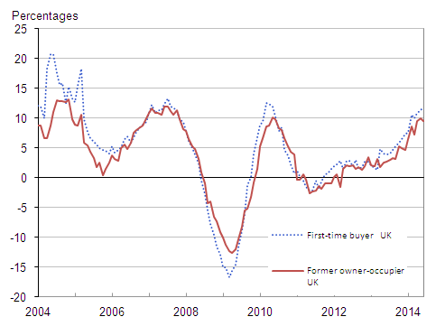 Figure 8: UK annual house price rates of change by type of buyer, January 2004 to June 2014
