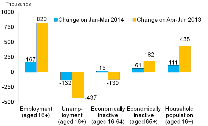 Chart A Changes in number of people in the labour market, seasonally adjusted