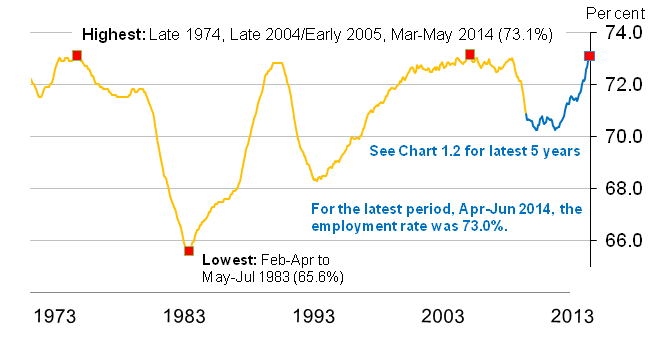 Chart 1.1 Employment rate (aged 16 to 64) from January-March 1971 to April-June 2014, seasonally adjusted