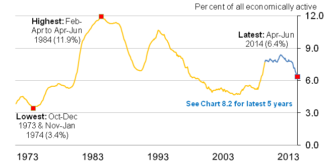 Chart 8.1 Unemployment rate (aged 16 and over) from January-March 1971 to April-June 2014, seasonally adjusted