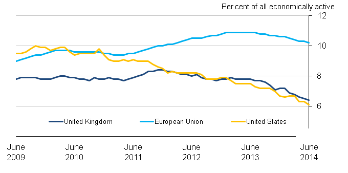 Chart 8.4 Unemployment rates for the United Kingdom, United States and the European Union, seasonally adjusted