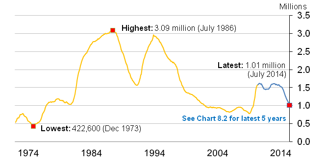 Chart 9.1 Claimant Count from January 1971 to July 2014, seasonally adjusted