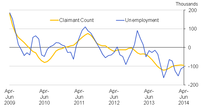 Chart 10.1 Quarterly changes in Unemployment and the Claimant Count (aged 18 to 64), seasonally adjusted