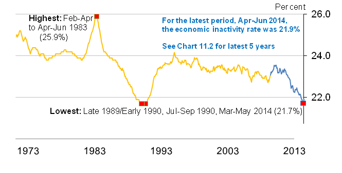 Chart 11.1 Economic Inactivity rate (aged 16 to 64) from January-March 1971 to April-June 2014, seasonally adjusted