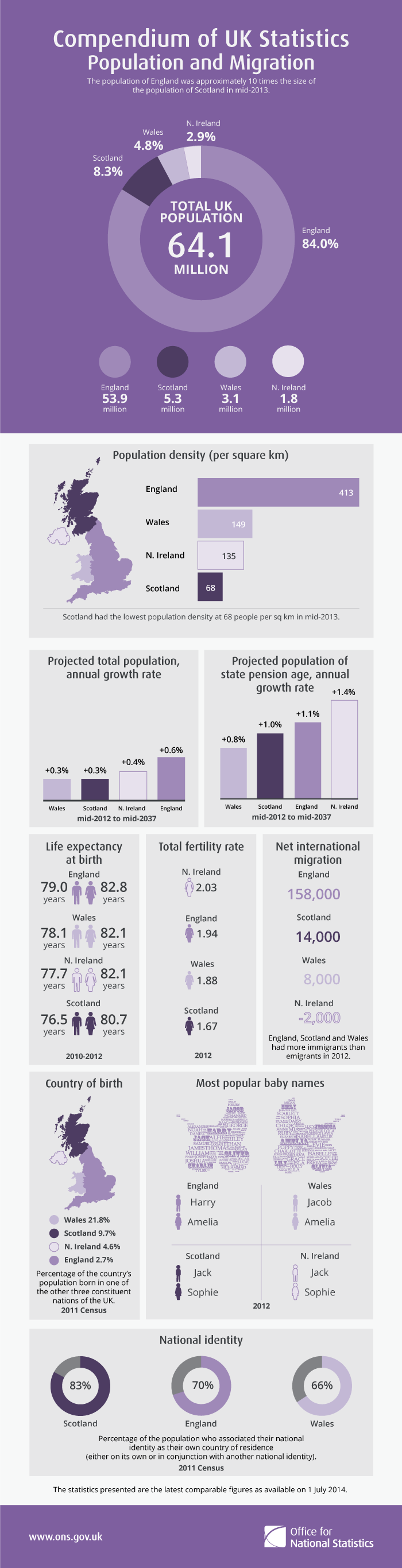 England's population was approximately 10 times the size of the population of Scotland in mid-2013