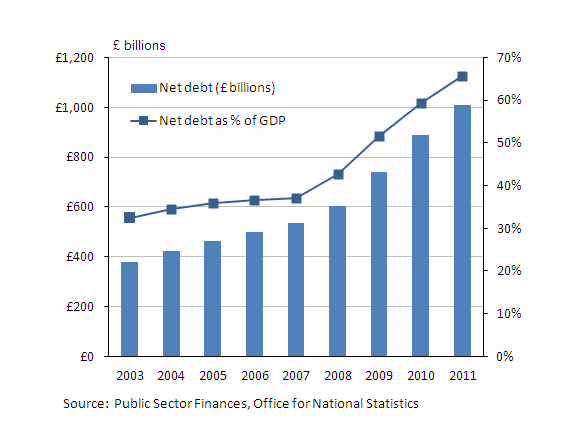 A chart showing public sector net debt as a percentage of GDP in 2003 to 2011