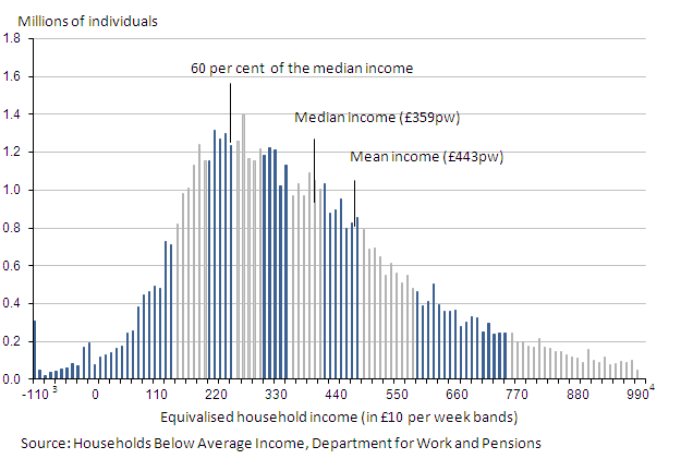 A chart showing income distribution for the total population (After Housing Costs) in 2010/11