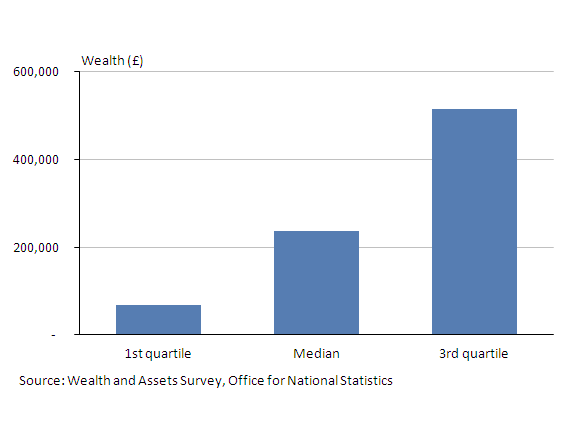A chart showing total household wealth in 2008/10