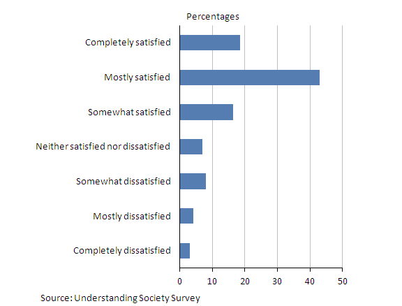 A chart showing people's satisfaction with their job in 2009/10