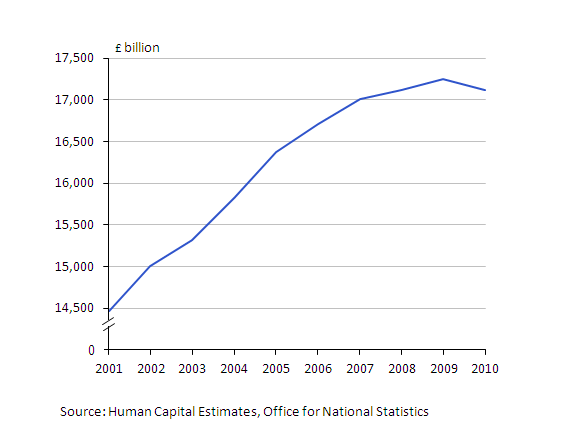 A chart showing human capital stock from 2001 to 2010